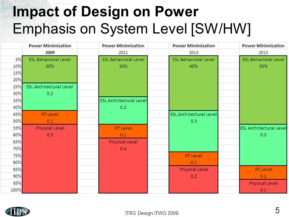 Impact of Design on Power Emphasis on System Level [SW/HW]